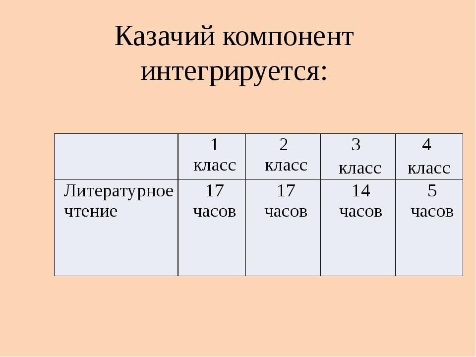 Казачий компонент интегрируется: 1 класс 2 класс 3 класс 4 класс Литературное...