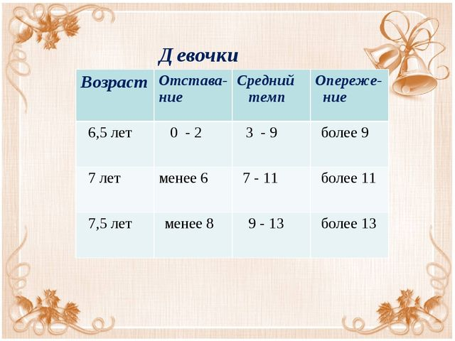 Девочки ВозрастОтстава- ниеСредний темпОпереже- ние 6,5 лет 0 - 2 3 - 9...