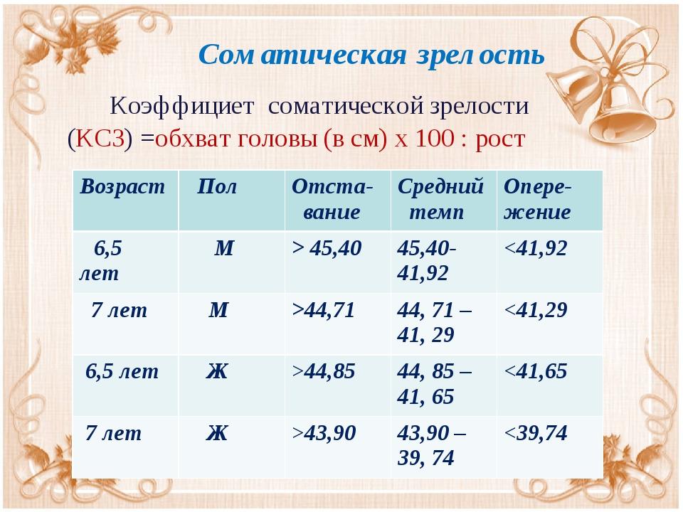 Соматическая зрелость Коэффициет соматической зрелости (КСЗ) =обхват головы...
