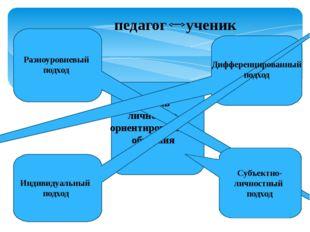 модель личностно- ориентированного обучения Разноуровневый подход Дифференц