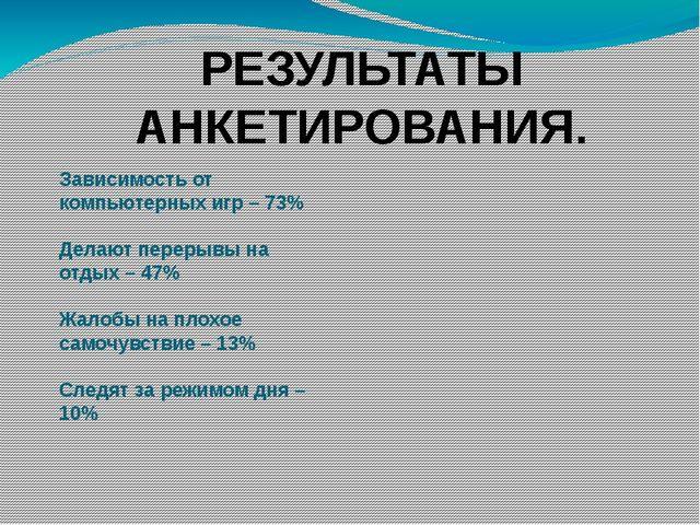Зависимость от компьютерных игр – 73% Делают перерывы на отдых – 47% Жалобы...
