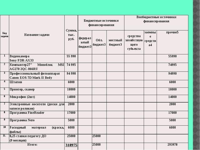 Код задачи Название задачи Сумма, тыс. руб. Бюджетные источники финансирован...