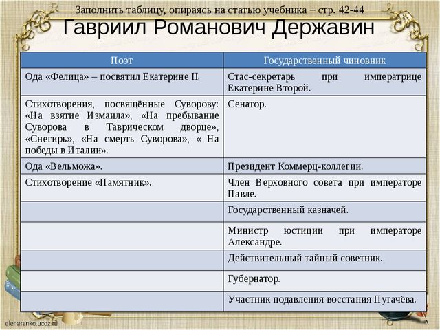 Гавриил Романович Державин Заполнить таблицу, опираясь на статью учебника – с...