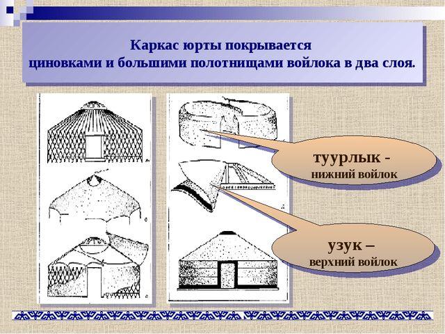 Каркас юрты покрывается циновками и большими полотнищами войлока в два слоя....