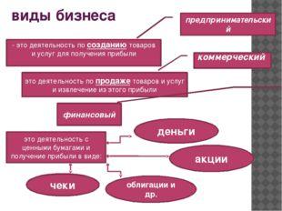 виды бизнеса предпринимательский - это деятельность по созданию товаров и усл