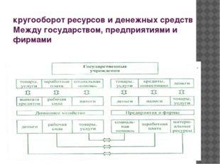 кругооборот ресурсов и денежных средств Между государством, предприятиями и