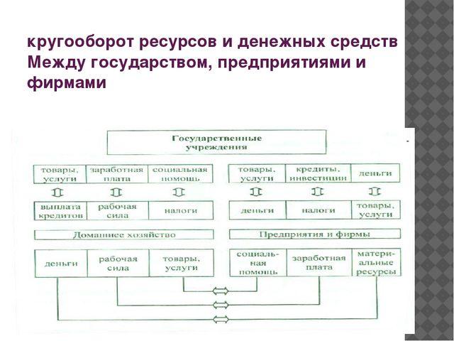 кругооборот ресурсов и денежных средств Между государством, предприятиями и...