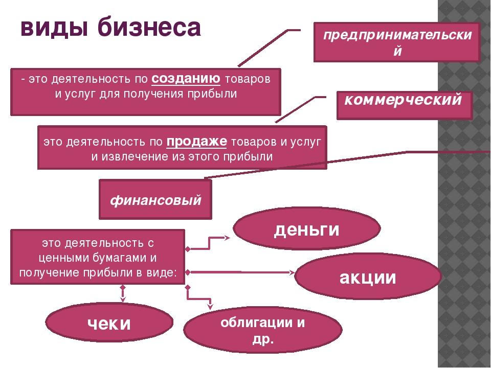 виды бизнеса предпринимательский - это деятельность по созданию товаров и усл...