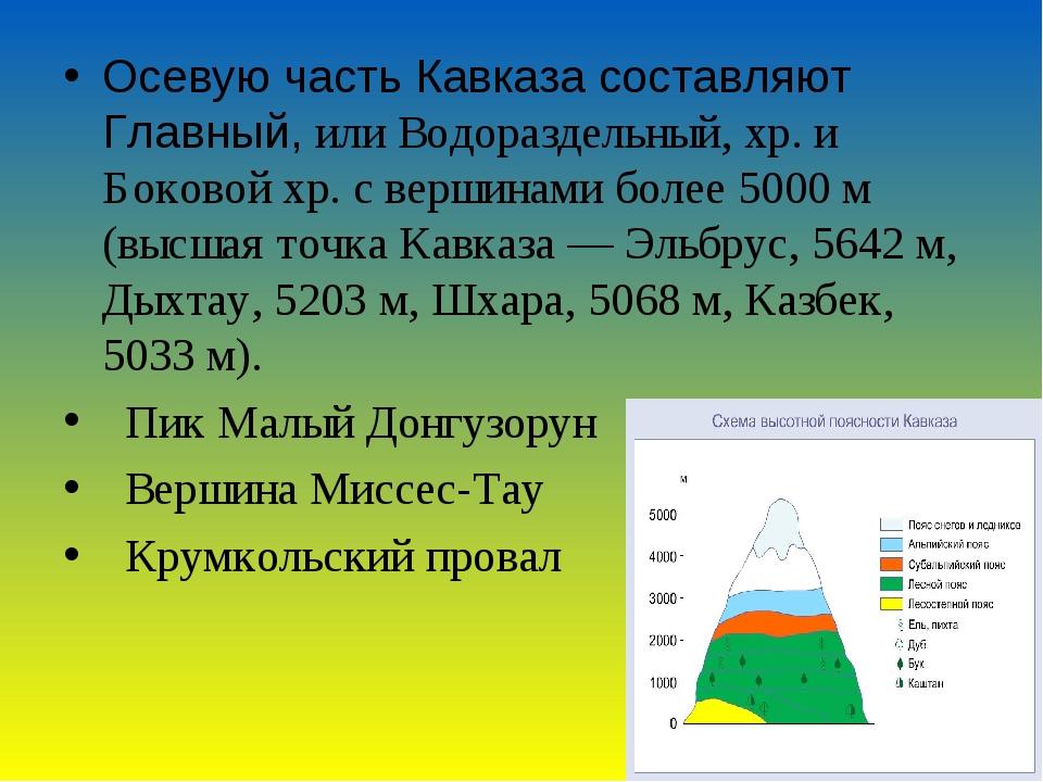 Осевую часть Кавказа составляют Главный, или Водораздельный, хр. и Боковой хр...