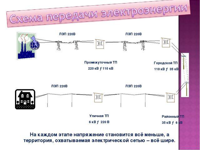 Промежуточный ТП 220 кВ →110 кВ Городской ТП 110 кВ → 35 кВ Районный ТП 35 кВ...