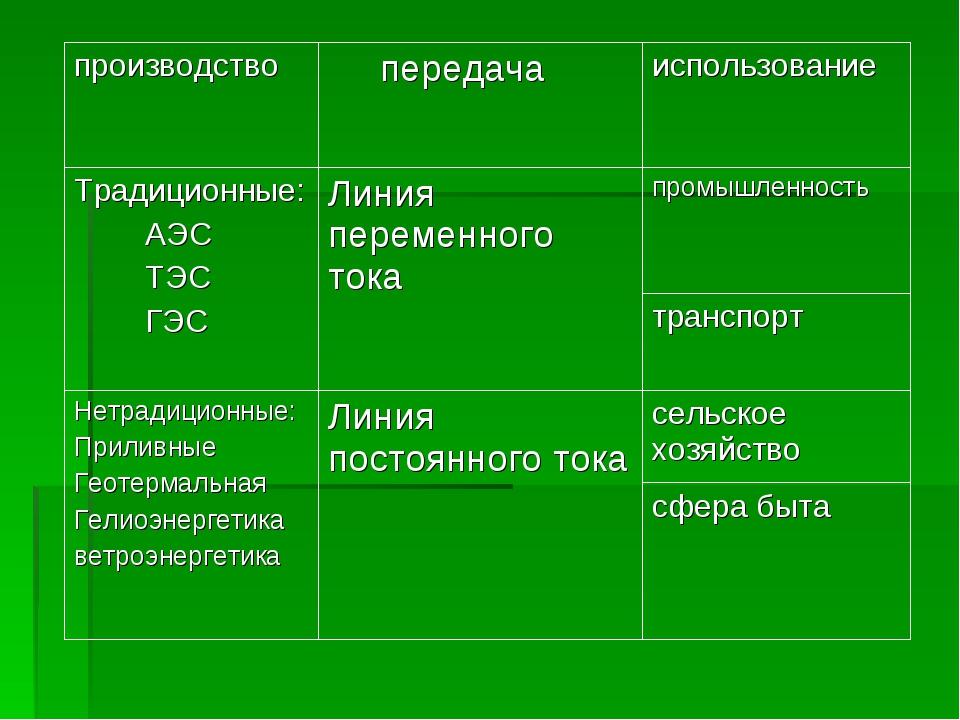 производство передачаиспользование Традиционные: АЭС ТЭС ГЭСЛиния переменн...