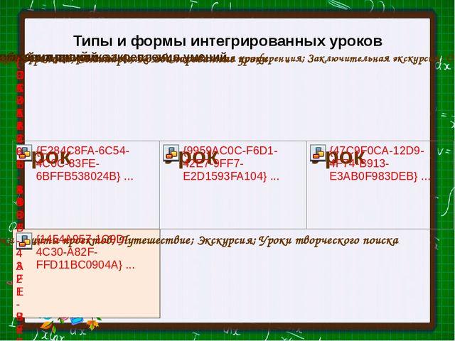 Типы и формы интегрированных уроков