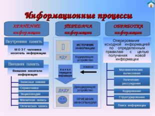 Информационные процессы ХРАНЕНИЕ информации ПЕРЕДАЧА информации ОБРАБОТКА инф