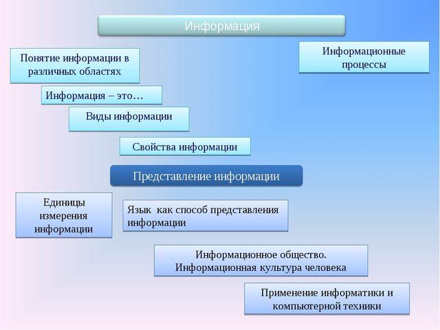 Понятие информации в различных областях Виды информации Свойства информации И...