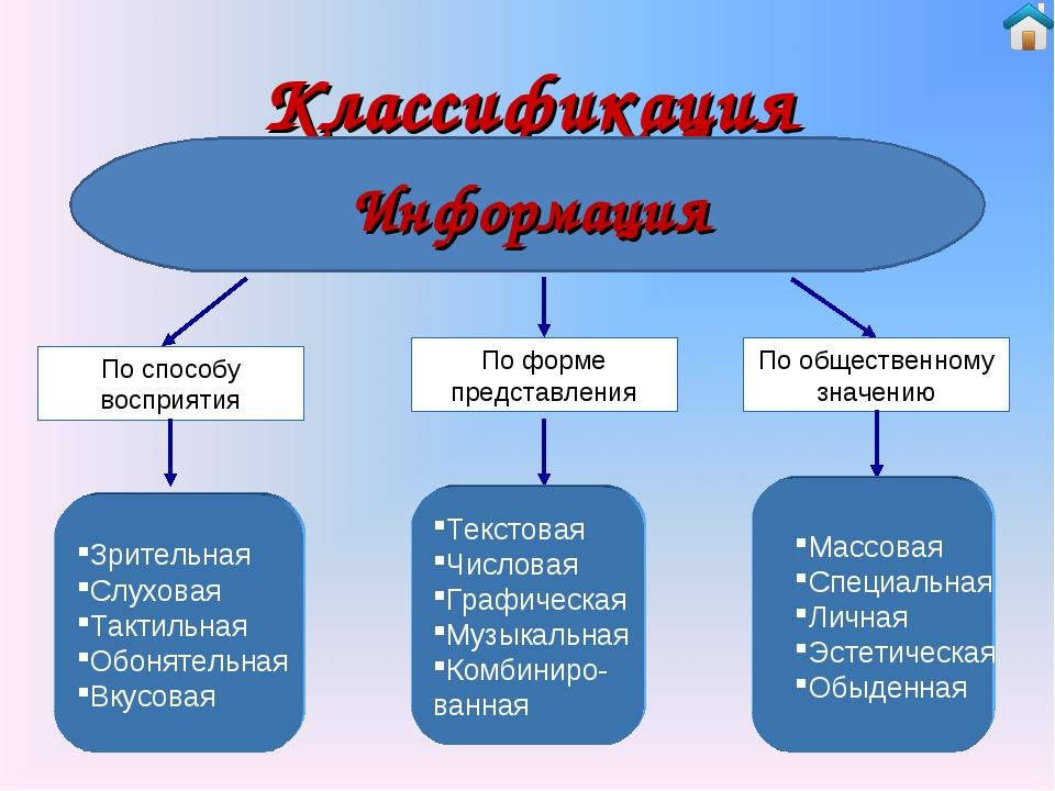 Классификация По способу восприятия По форме представления По общественному з...