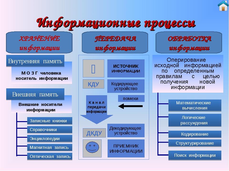 Информационные процессы ХРАНЕНИЕ информации ПЕРЕДАЧА информации ОБРАБОТКА инф...