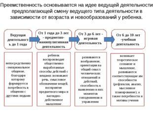Преемственность основывается на идее ведущей деятельности предполагающей смен