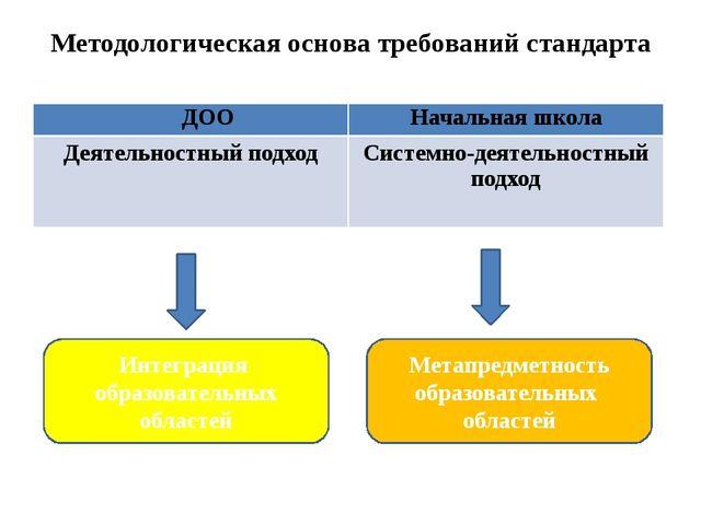 Методологическая основа требований стандарта Интеграция образовательных облас...