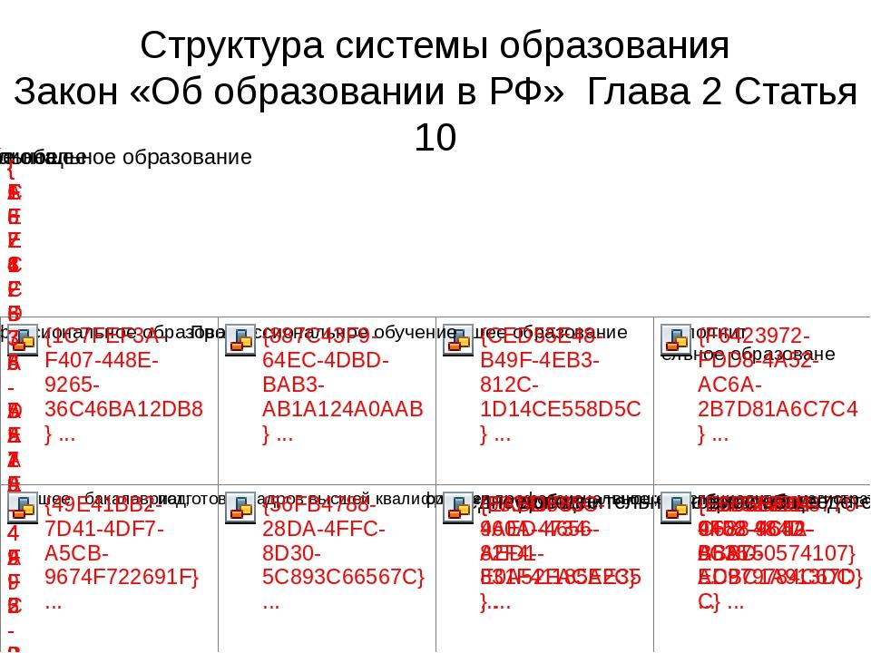 Структура системы образования Закон «Об образовании в РФ» Глава 2 Статья 10