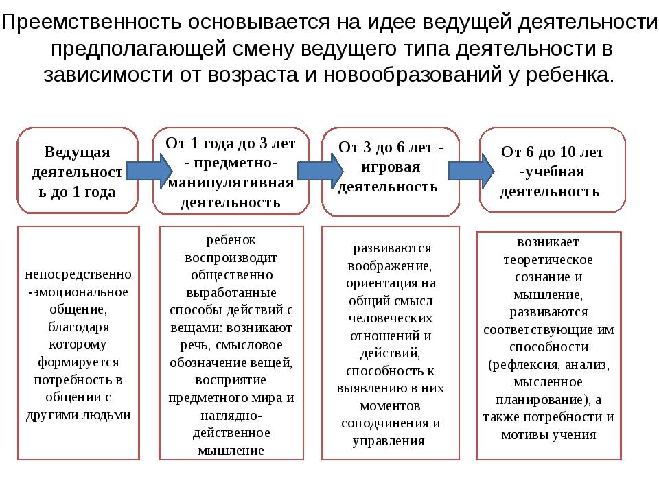 Преемственность основывается на идее ведущей деятельности предполагающей смен...