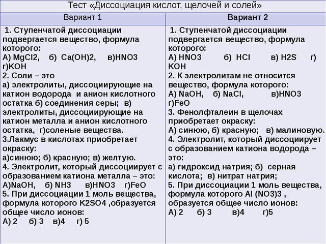Тестирование Тест«Диссоциация кислот, щелочей и солей» Вариант 1 Вариант 2 1...