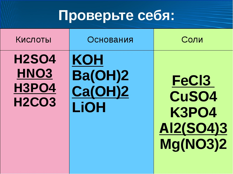 Проверьте себя: Кислоты Основания Соли H2SО4 HNO3 H3PO4 H2СО3 KOH Ba(OH)2 Ca(...
