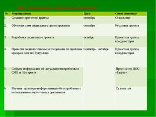 План реализации социального проекта №МероприятияДатаОтветственные 1.Созд