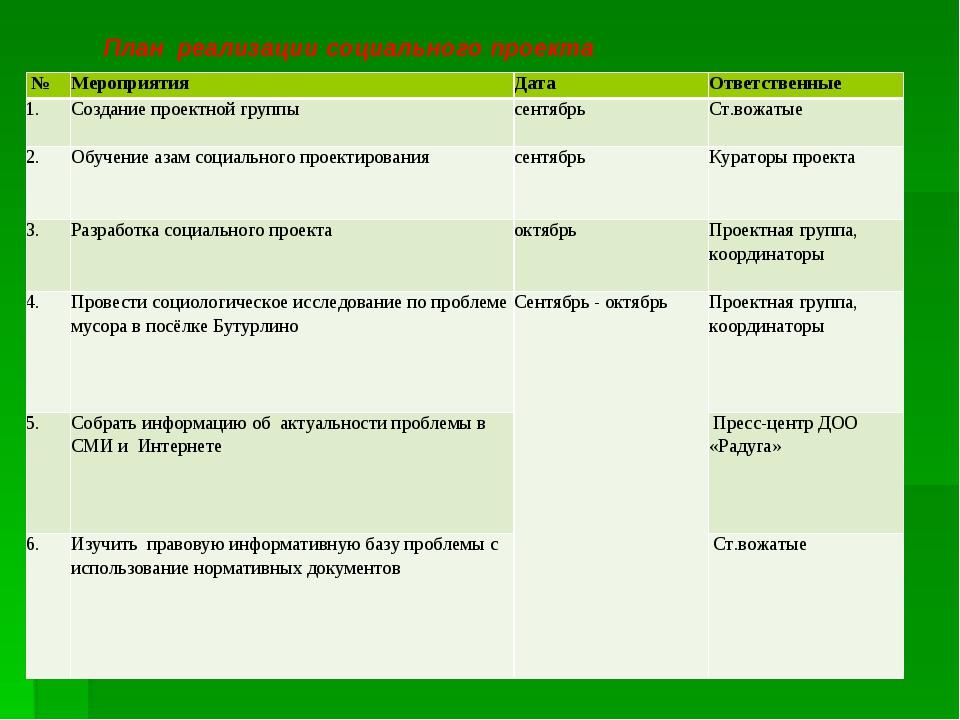 План реализации социального проекта №МероприятияДатаОтветственные 1.Созд...