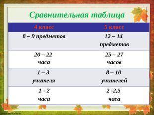 Сравнительная таблица 4 класс5 класс 8 – 9 предметов12 – 14 предметов 20 –