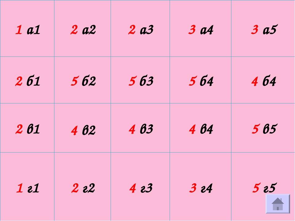 1 а1 2 а2 2 а3 3 а4 3 а5 2 б1 5 б2 5 б3 5 б4 4 б4 2 в1 4 в2 4 в3 4 в4 5 в5 1...
