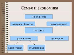Семья и экономика Тип общества Аграрное общество Тип семьи расширенная однове