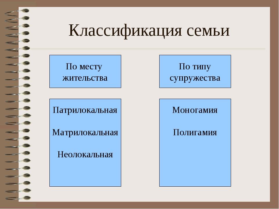 Классификация семьи По месту жительства Патрилокальная Матрилокальная Неолока...