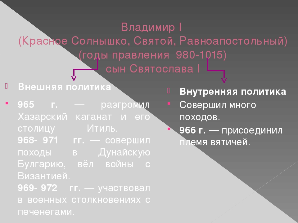 Владимир I (Красное Солнышко, Святой, Равноапостольный) (годы правления 980-1...