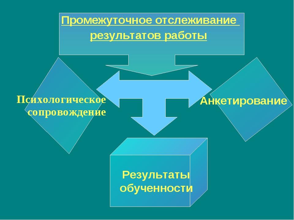Промежуточное отслеживание результатов работы Психологическое сопровождение Р...
