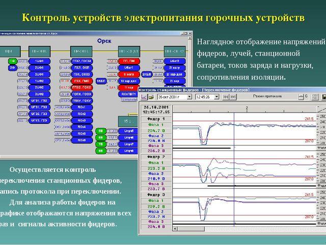 Контроль устройств электропитания горочных устройств Наглядное отображение на...