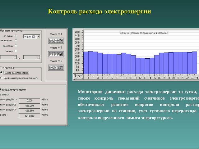 Контроль расхода электроэнергии Мониторинг динамики расхода электроэнергии за...