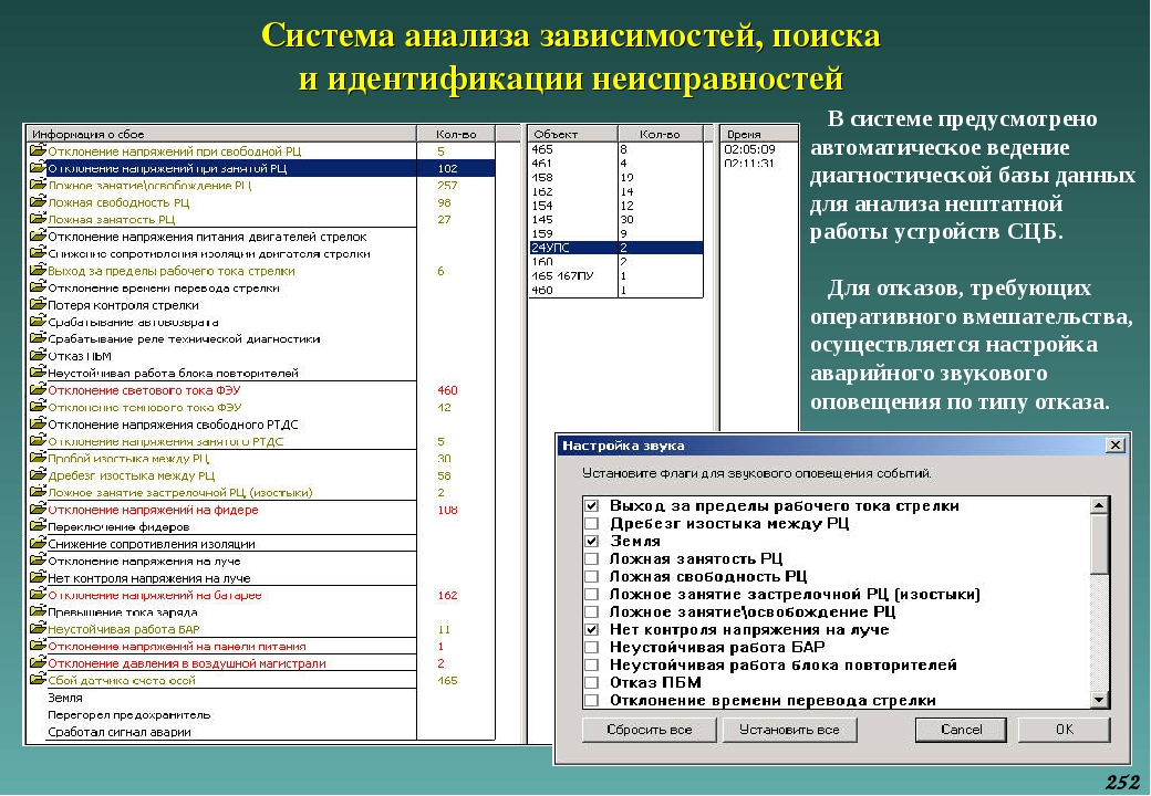Система анализа зависимостей, поиска и идентификации неисправностей В системе...