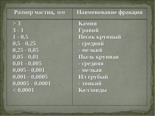 Размер частиц, ммНаименование фракции > 3 3 - 1 1 - 0,5 0,5 - 0,25 0,25 - 0,