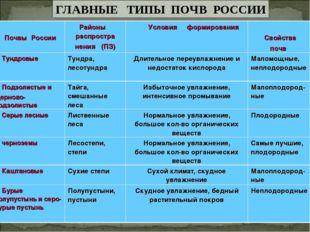 Почвы России Районы распростра нения (ПЗ) Условия формирования Свойства п