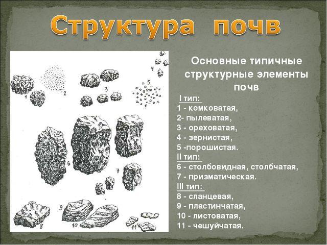 Основные типичные структурные элементы почв I тип: 1 - комковатая, 2- пылева...