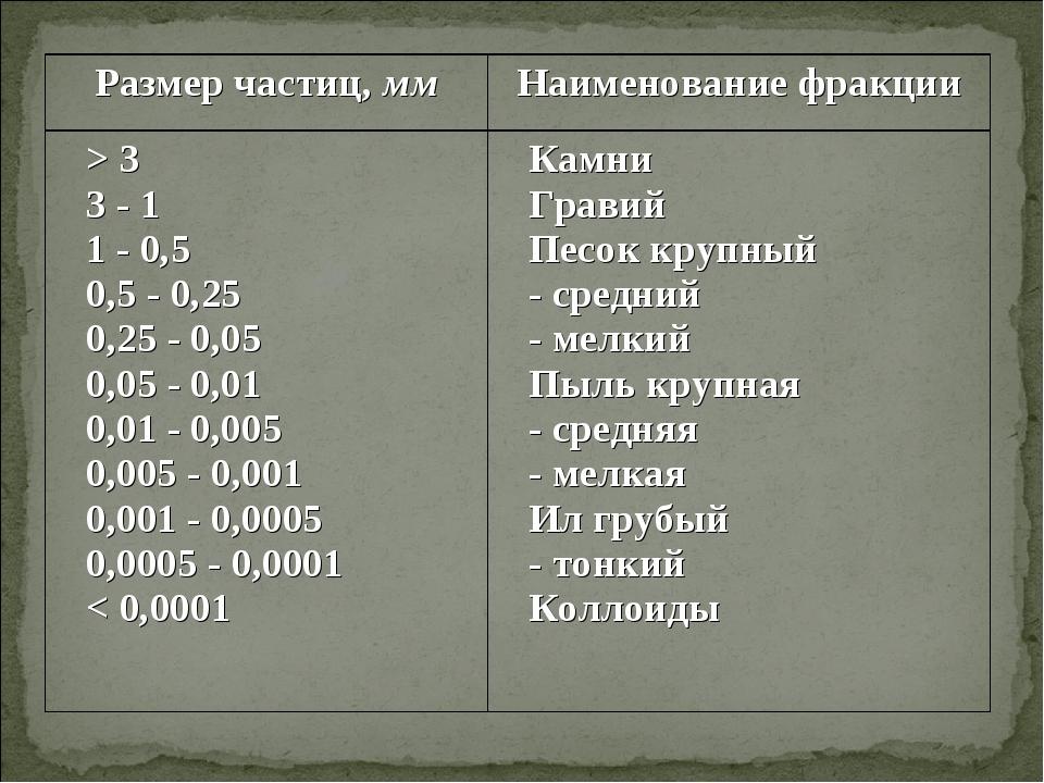 Размер частиц, ммНаименование фракции > 3 3 - 1 1 - 0,5 0,5 - 0,25 0,25 - 0,...