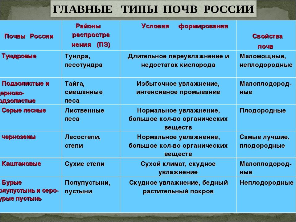 Почвы России Районы распростра нения (ПЗ) Условия формирования Свойства п...