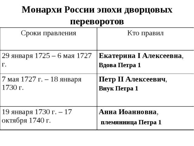 Монархи России эпохи дворцовых переворотов Сроки правленияКто правил 29 янва...