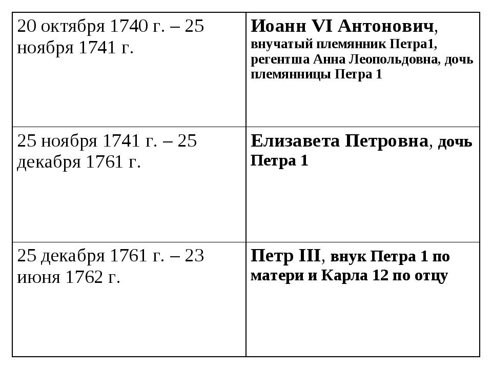 20 октября 1740 г. – 25 ноября 1741 г.Иоанн VI Антонович, внучатый племянник...