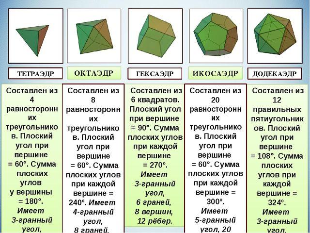 Различают 5 разных типов правильных многогранников. Рассмотрим их. Составлен...