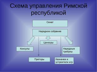 Схема управления Римской республикой Сенат Народное собрание Цензоры Консулы
