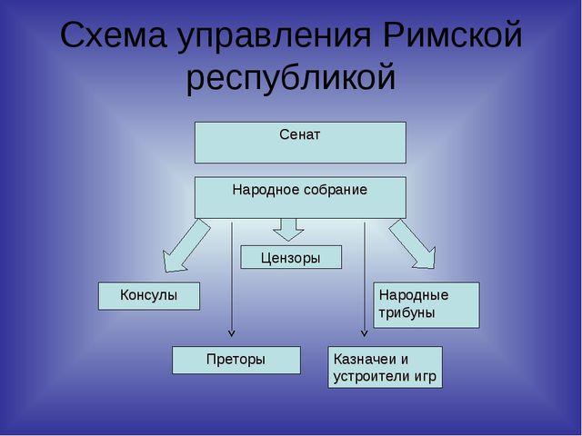 Схема управления Римской республикой Сенат Народное собрание Цензоры Консулы...