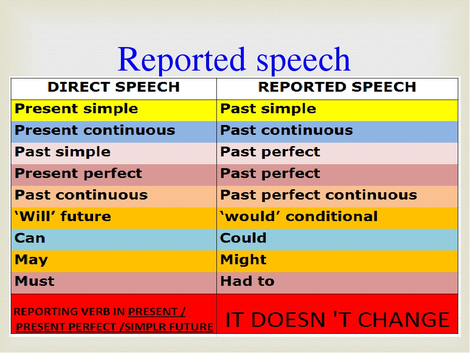 reported speech Reported speech (also called indirect speech) means to say what someone else said, without actually quoting them meaning, you don't necessarily use their own words you don't use quotation marks.