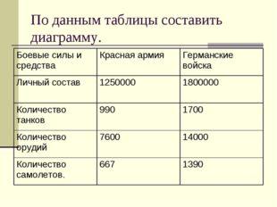 По данным таблицы составить диаграмму. Боевые силы и средстваКрасная армияГ