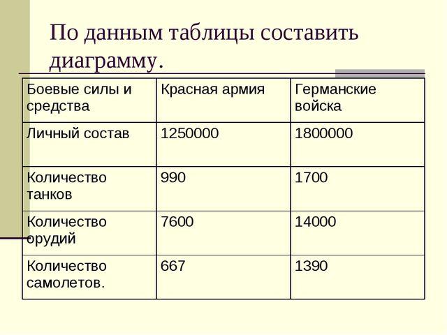 По данным таблицы составить диаграмму. Боевые силы и средстваКрасная армияГ...